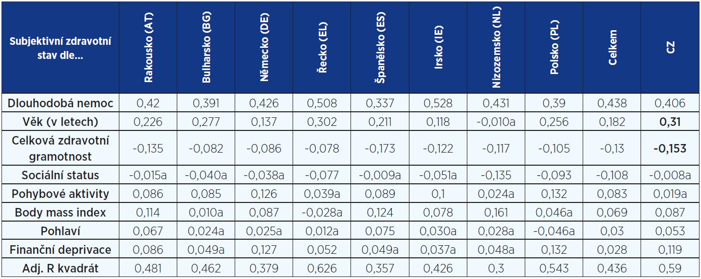 Vliv vybraných prediktorů (index Beta a adjustovaný koeficient determinace) na subjektivně hodnocený zdravotní stav pro jednotlivé země a celkově