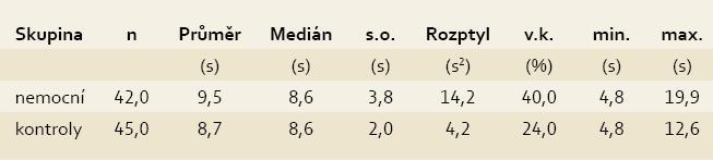 Statistická analýza hodnocení MTT. Tab. 1. Statistical analysis of MTT evaluation.