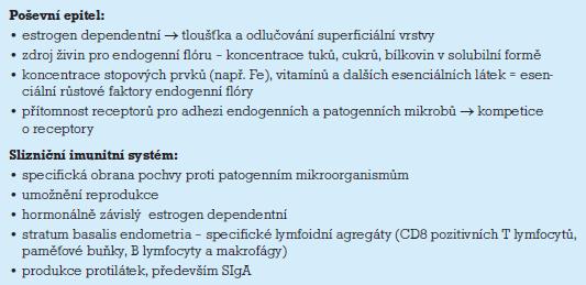 Poševní epitel a slizniční imunitní systém.