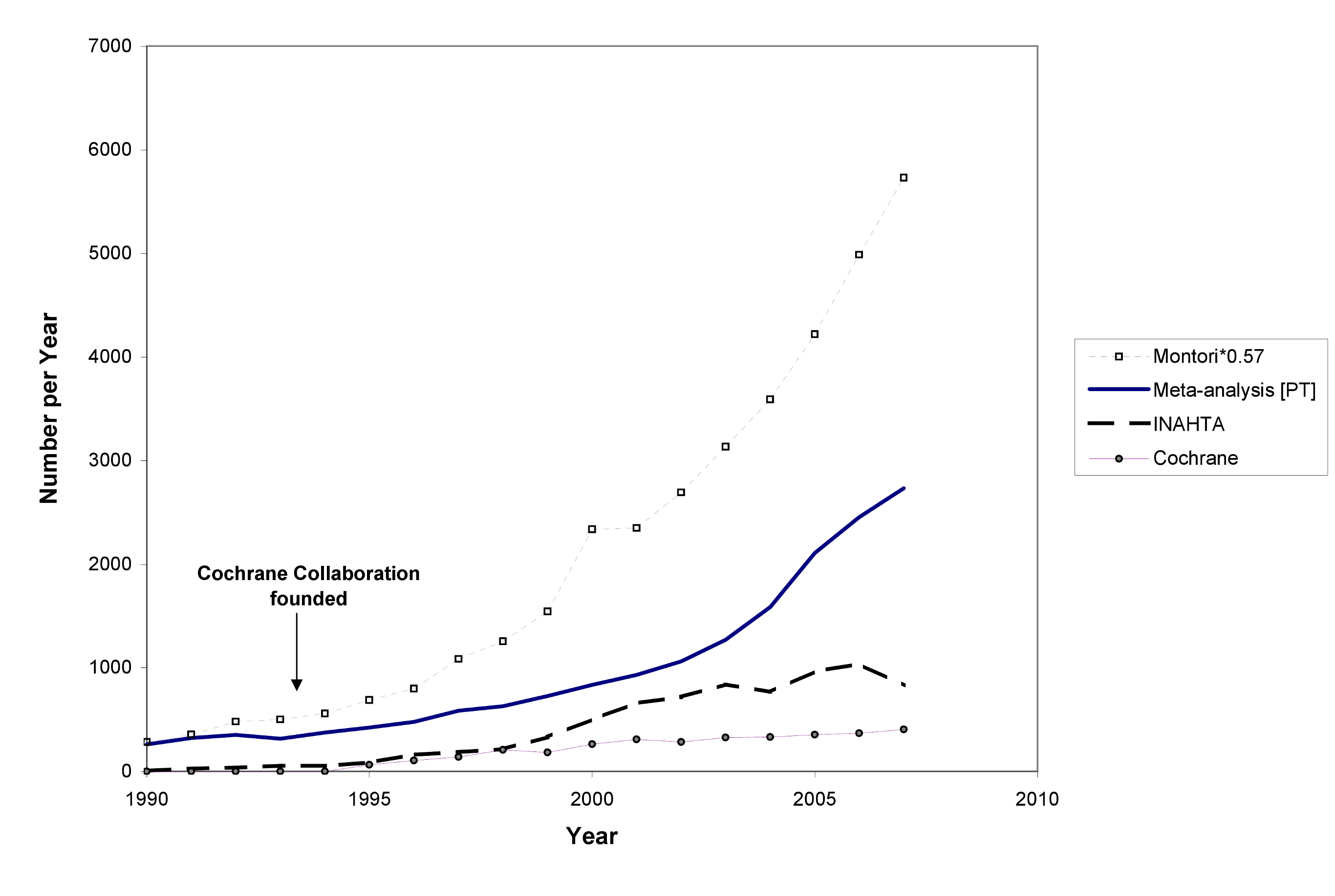 The number of systematic reviews in health care, 1990 to 2007.