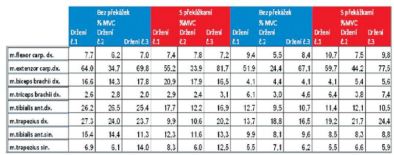 Normalizované hodnoty (%MVC) pro oba probandy.