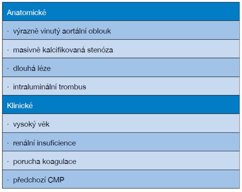 Rizikové faktory provedení CAS