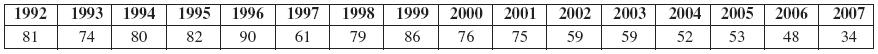 Plastické hmoty vČR (1992–2007) (n 1089)