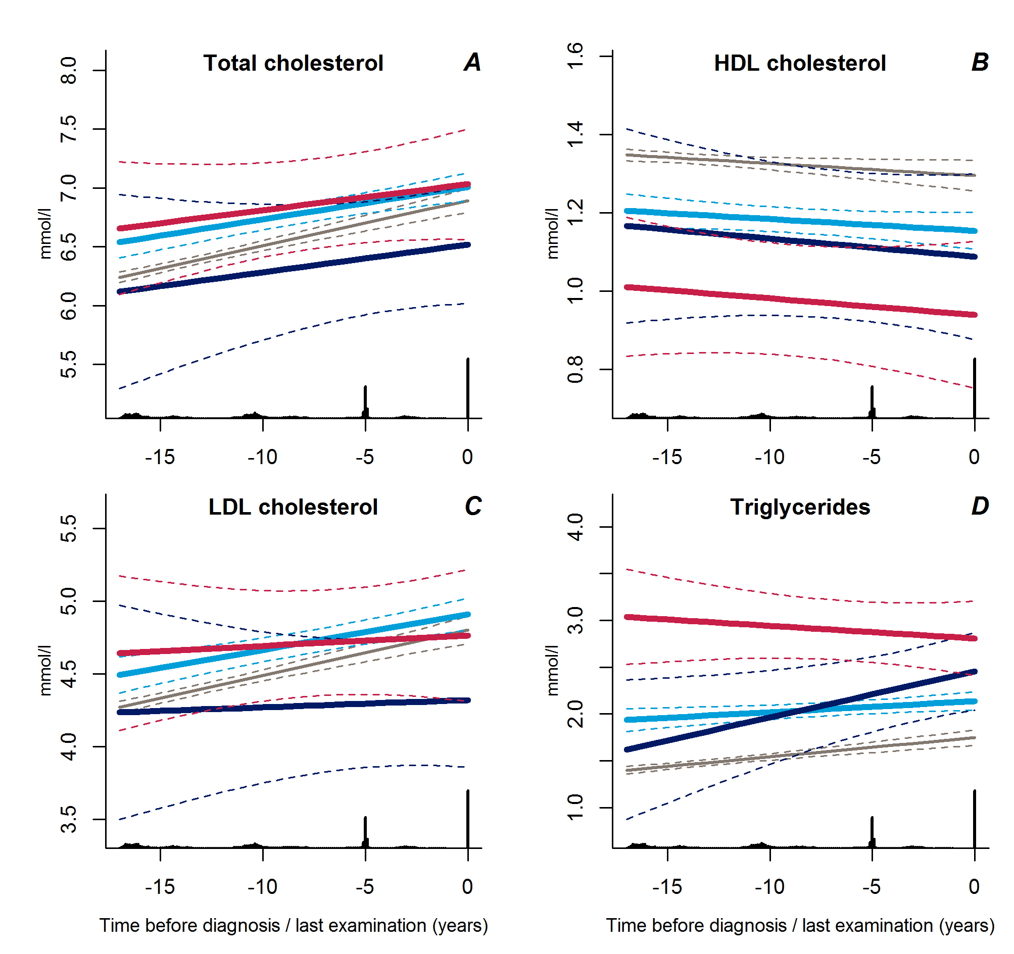 Trajectories for a hypothetical male, not on lipid-lowering treatment, age 60 years at time 0 of total cholesterol (A), HDL cholesterol (B), LDL cholesterol (C), and triglycerides (D) from 18 years before time of diagnosis/last examination.