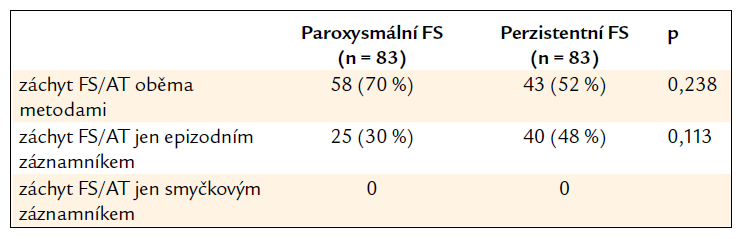 Efektivita záznamníku u detekované FS/AT.