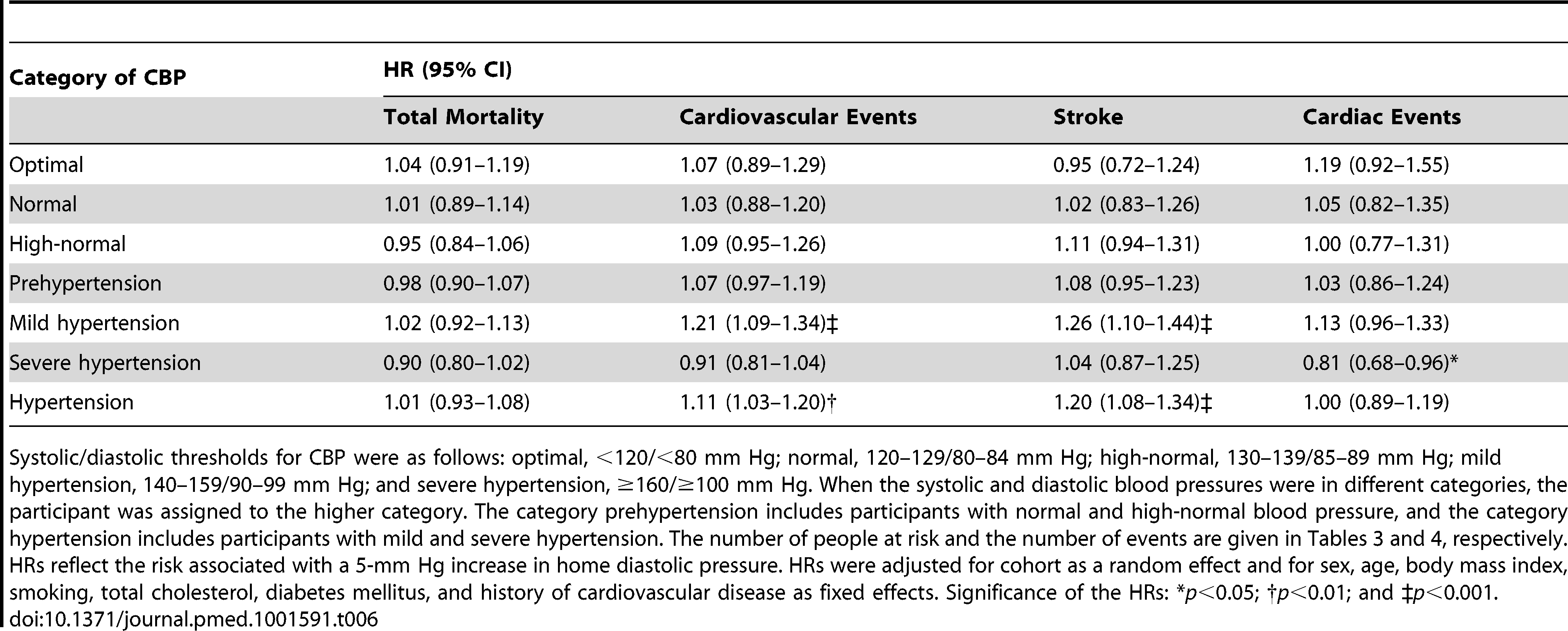 Standardized hazard ratios associated with diastolic home blood pressure by category of conventional blood pressure.