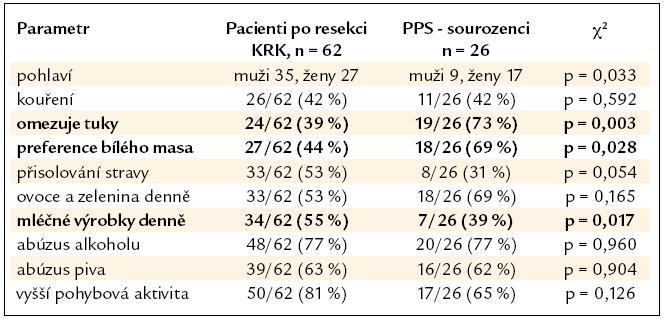 Srovnání skupiny nemocných po resekci KRK a podskupiny PPS – sourozenců.