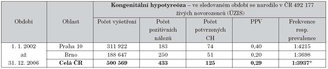 Přehled výsledků novorozeneckého screeningu kongenitální hypotyreózy.