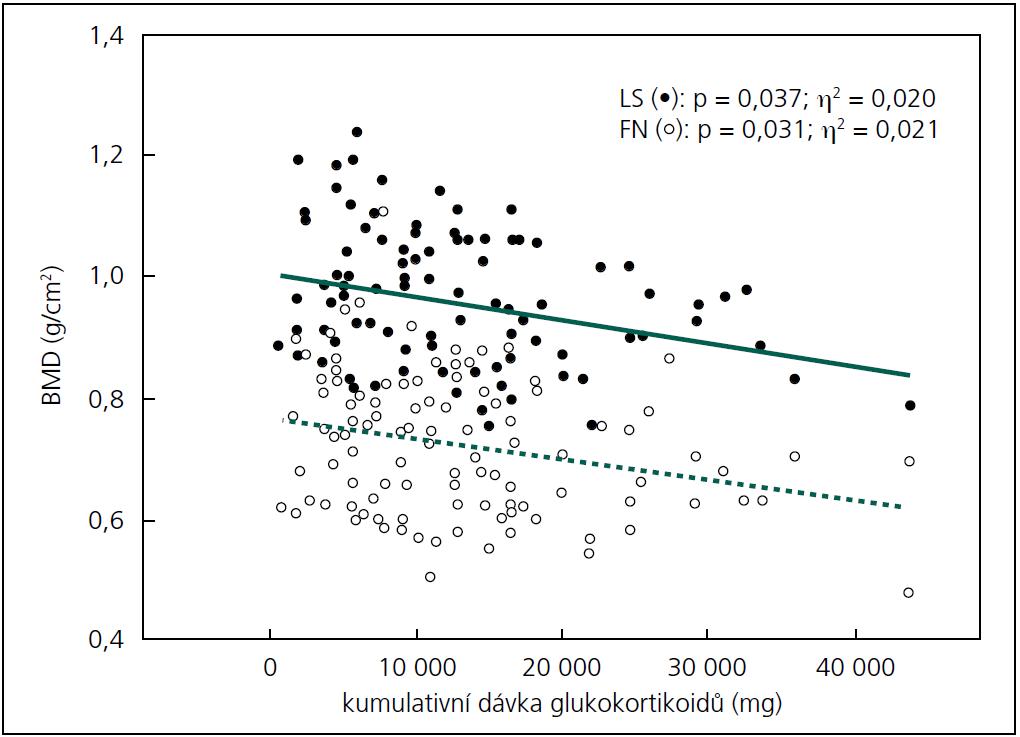 Vztah mezi BMD (Bone Mineral Density v g/cm<sup>2</sup>) v bederní páteři (LS, plné body) a v krčku femuru (FN, prázdné body) a kumulativní dávkou glukokortikoidů (v mg) u premenopauzálních žen s RS.