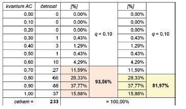 Četnost výskytu hodnot AxisConformity v jednotlivých podintervalech AC (q = 0,10) pro soubor testovaných videosekvencí.
