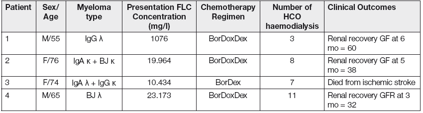 Clinical details of the four patients with MM treated by haemodialysis