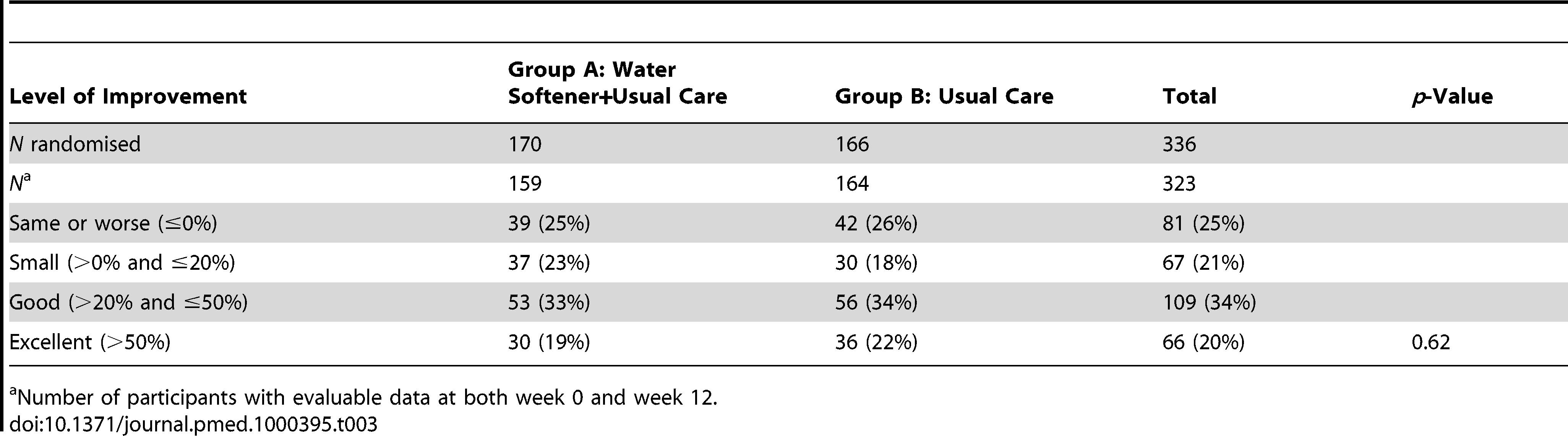 Categories of improvement in eczema severity (SASSAD) scores.