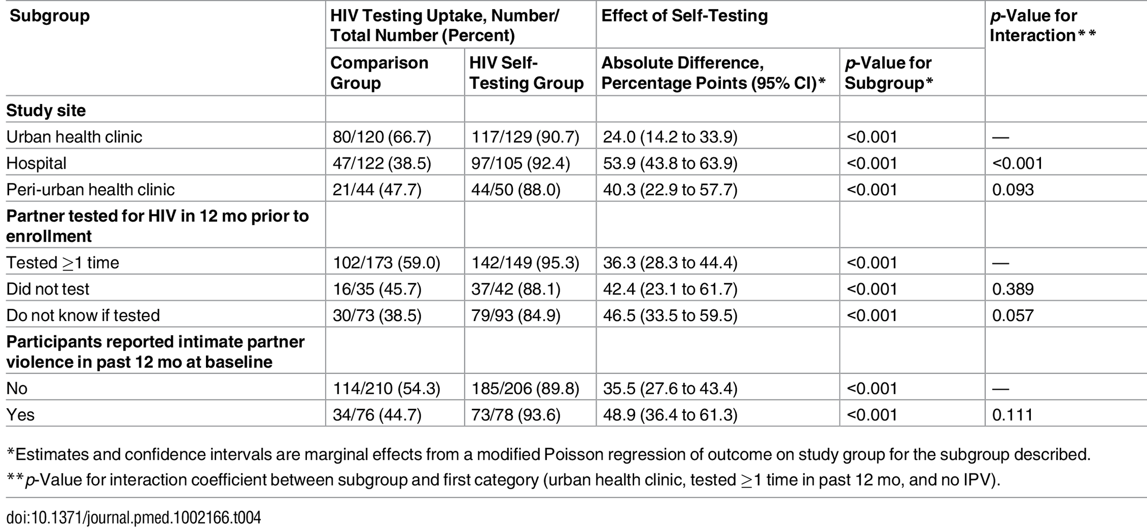 Comparison of intervention effectiveness in participant subgroups.