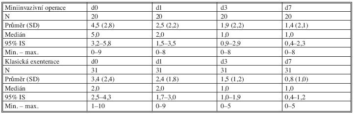 Bolestivost pociťovaná pacientkami Tab. 12. Pain scores reported by patients