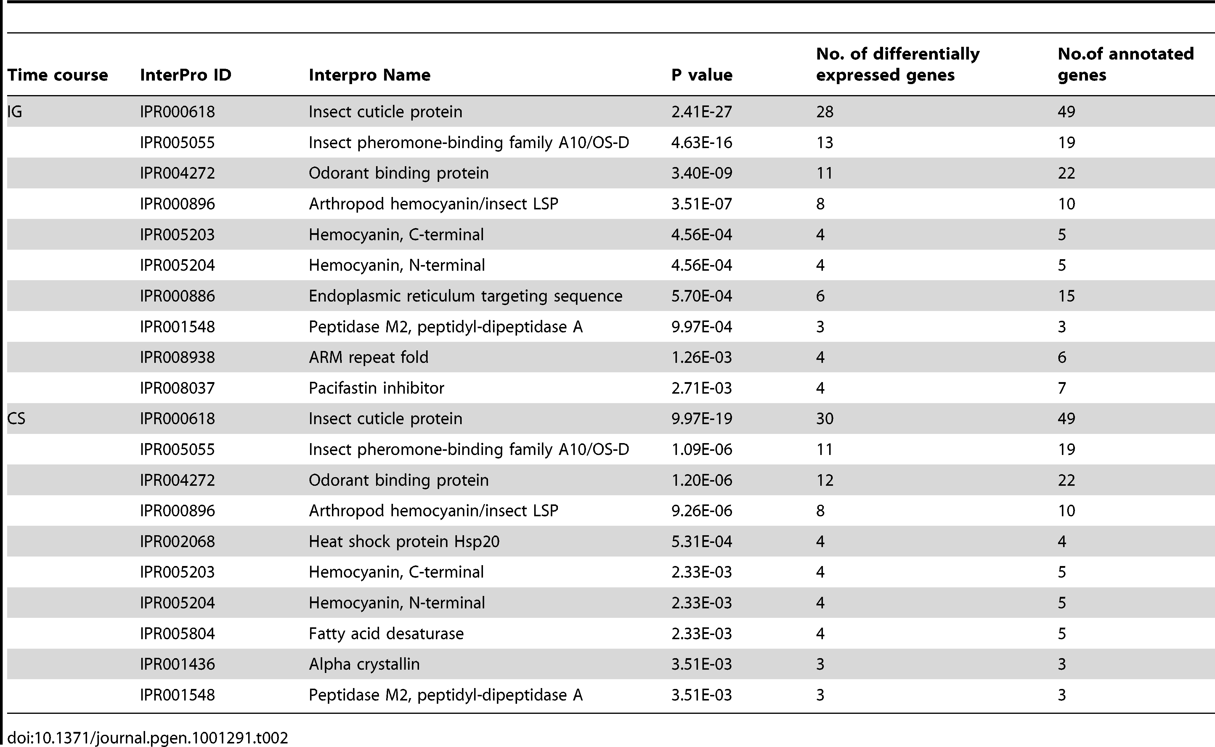 Top ten gene categories enriched in InterPro annotations during the time course of IG or CS.
