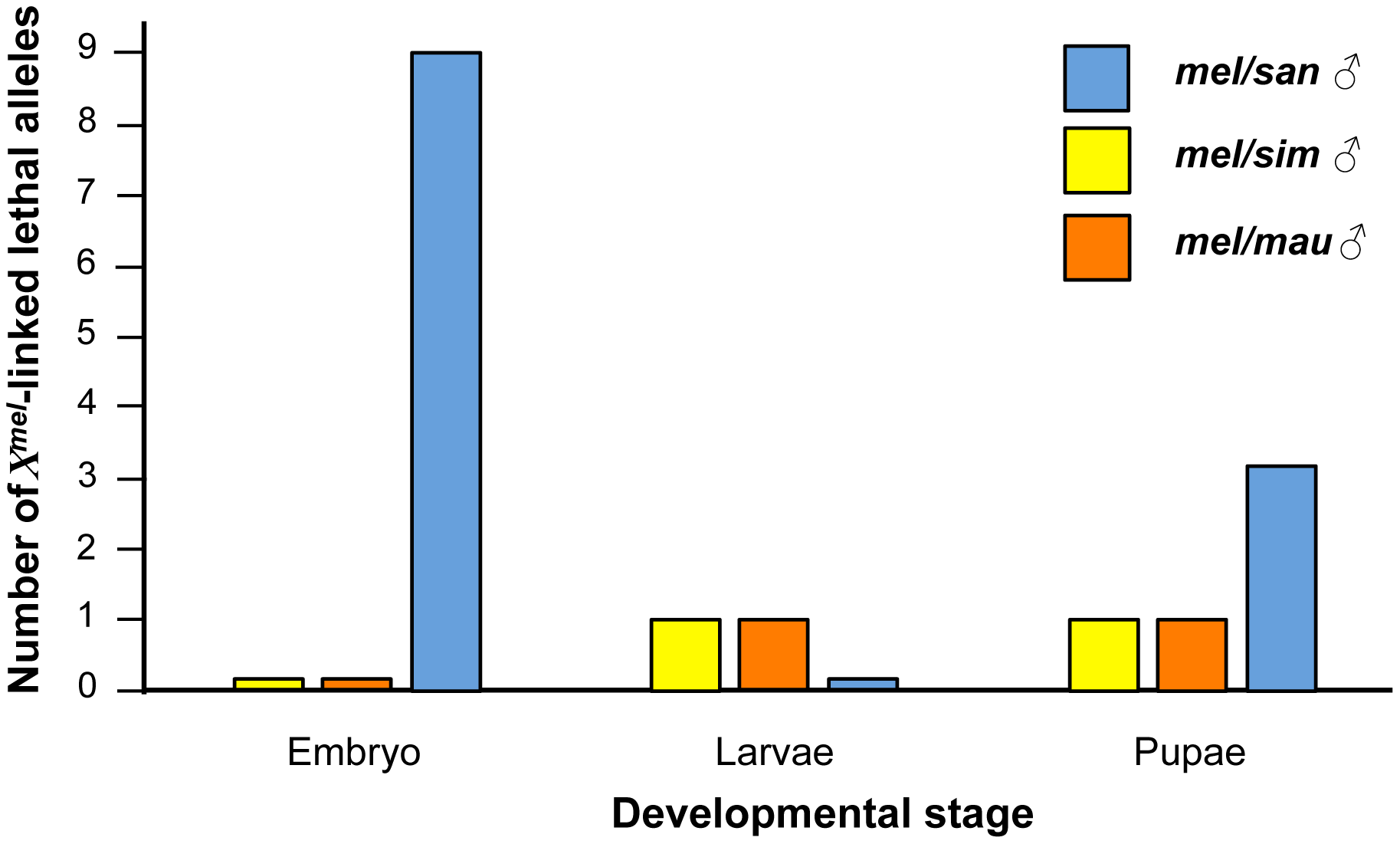 Some developmental stages are more prone to show hybrid inviability than others in <i>mel/san</i> hybrids.