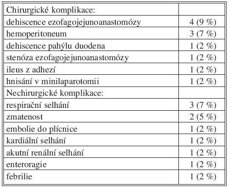 Pooperační komplikace Tab. 3. Postoperative complications