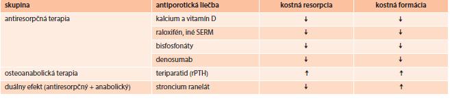 Účinok používaných prípravkov v liečbe osteoporózy