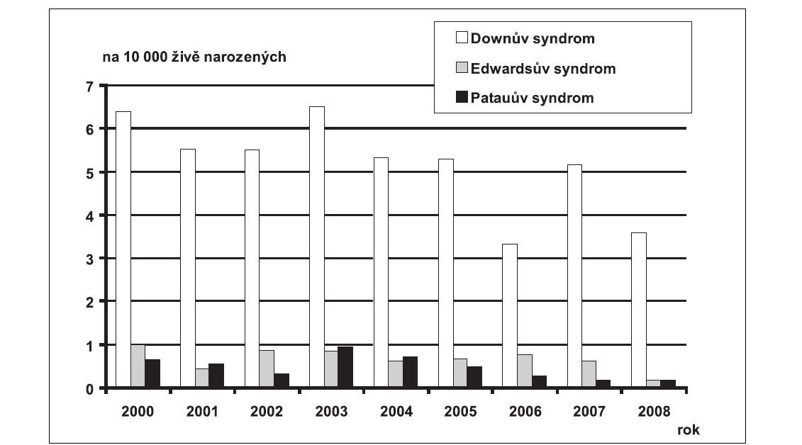 Graf 8a. Průměrné incidence vybraných diagnóz vrozené vady u narozených dětí, na 10 000 živě narozených, ČR, 2000 – 2008