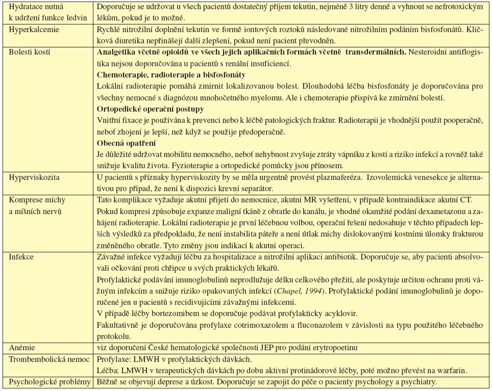 Tab. 16.1 Obecné aspekty léčby pacientů s mnohočetným myelomem