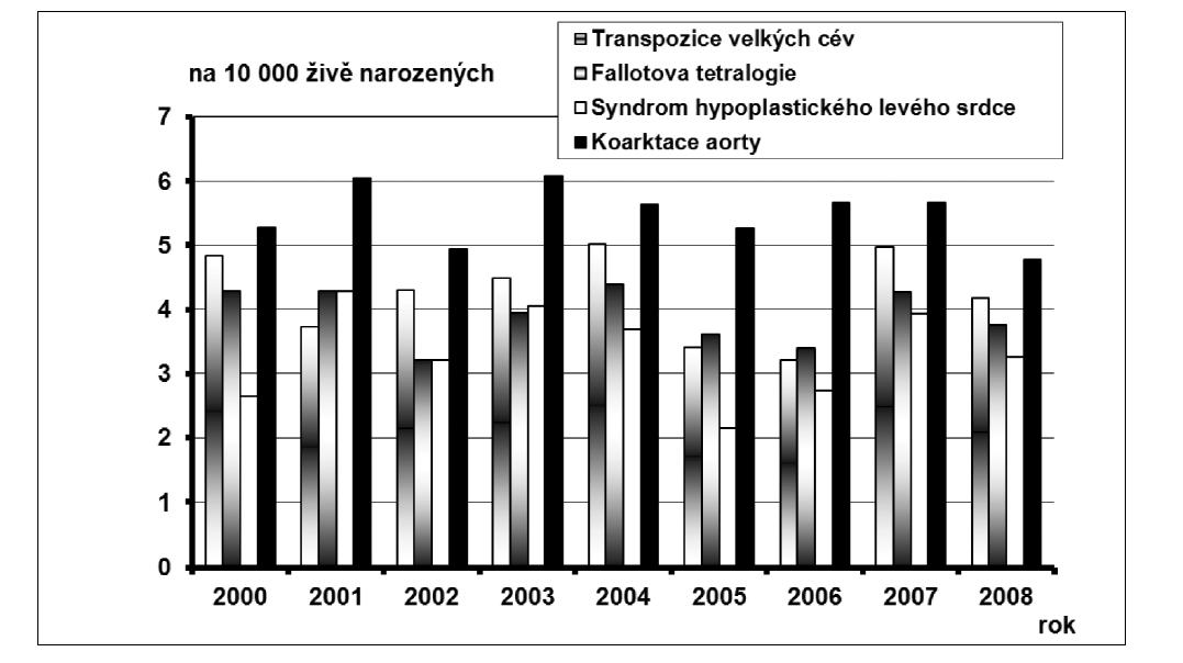 Graf 6b. Průměrné incidence vybraných diagnóz vrozené vady, hodnoty celkové včetně prenatální diagnostiky, na 10 000 živě narozených, ČR, 2000 – 2008