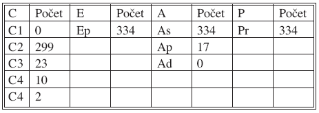 Rozbor pacientů podle CEAP Tab. 1. Patient distribution based on CEAP