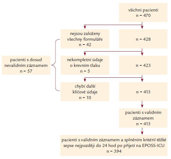 Validace záznamů v databázi EPOSS. Obrázek dokumentuje nábor pacientů, přesné důvody vyřazení a celkový počet pacientů, kteří byli na konec zařazeni do analýzy.