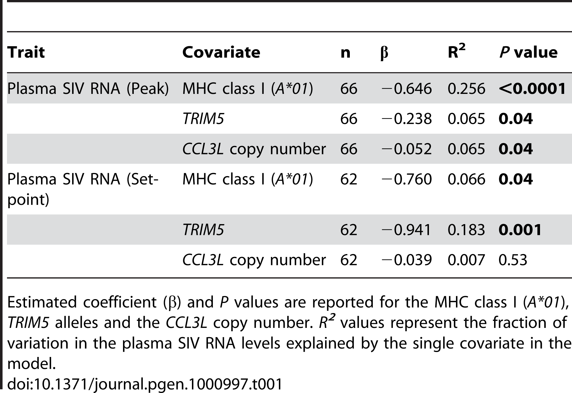 Regressions with single covariates.