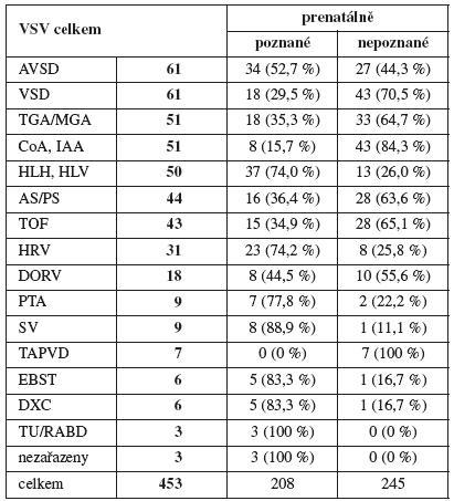 Výskyt a prenatální detekce jednotlivých typů VSV, MS kraj 1999–2009