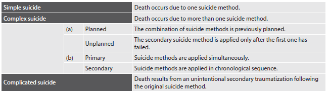 Table 1. Suicide taxonomy.