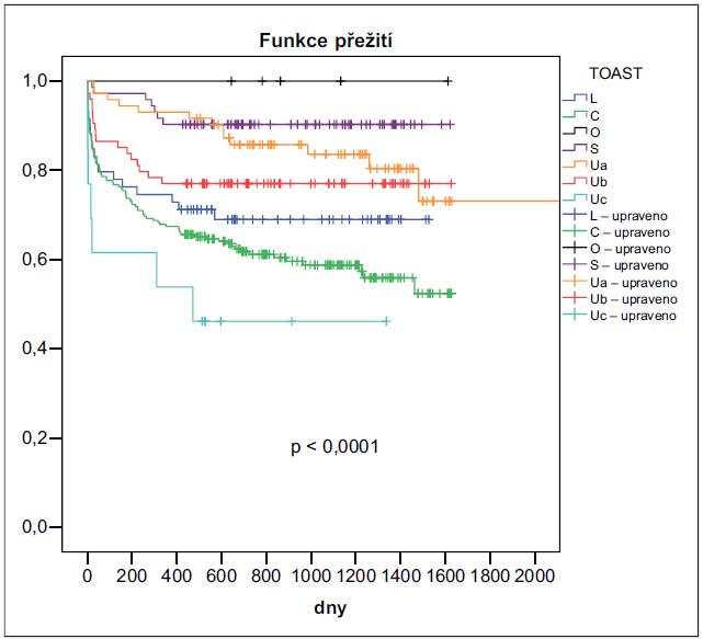 Kaplanův-Meierův odhad pravděpodobnosti přežití podskupin pacientů dle etiologie iktu klasifikovaného pomocí TOAST.