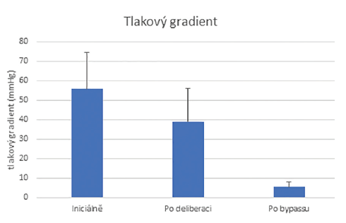 Tlakový gradient mezi a. radialis a a. gastrica sinistra před, po deliberaci truncus coeliacus a po provedení bypassu. Všechny rozdíly jsou významné (p<0,0001)<br> Graph 1: Pressure gradient between radial artery and left gastric artery before, after deliberation of truncus coeliacus and after bypass. All diff erences are signifi cant (p<0.0001)