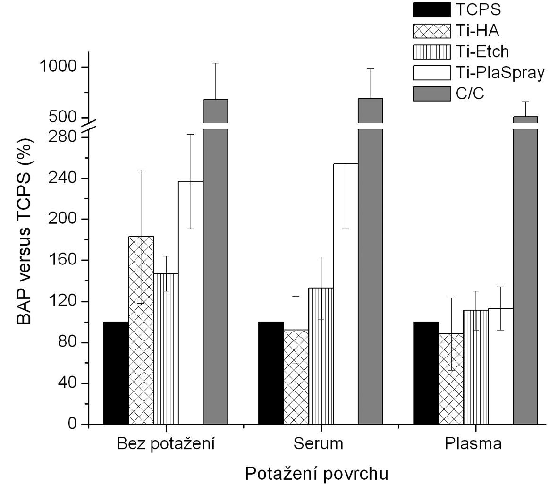 Produkce BAP osteoblasty kultivovanými na původních materiálech a na površích s biologickou úpravou (potažení sérem, aktivovanou plazmou). Výsledky ze 3 nezávislých experimentů se 3 paralelními vzorky. Produkce BAP je vyjádřena v procentech , kdy 100 % byla zvolena hodnota naměřená pro kontrolní TCPS povrch u každého experimentu zvlášť pro jednotlivá potažení.