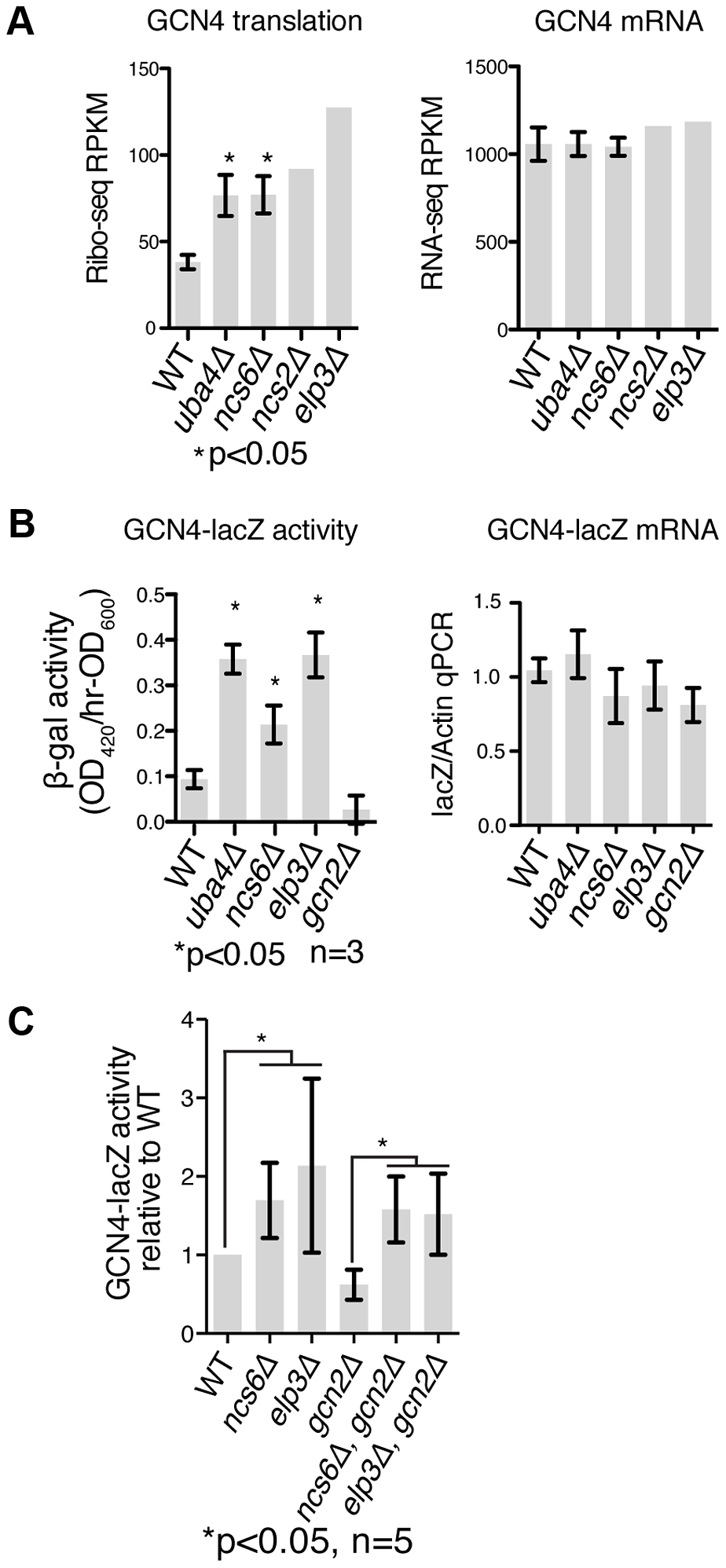 <i>GCN4</i> is induced independently of <i>GCN2</i> in MSUM strains.