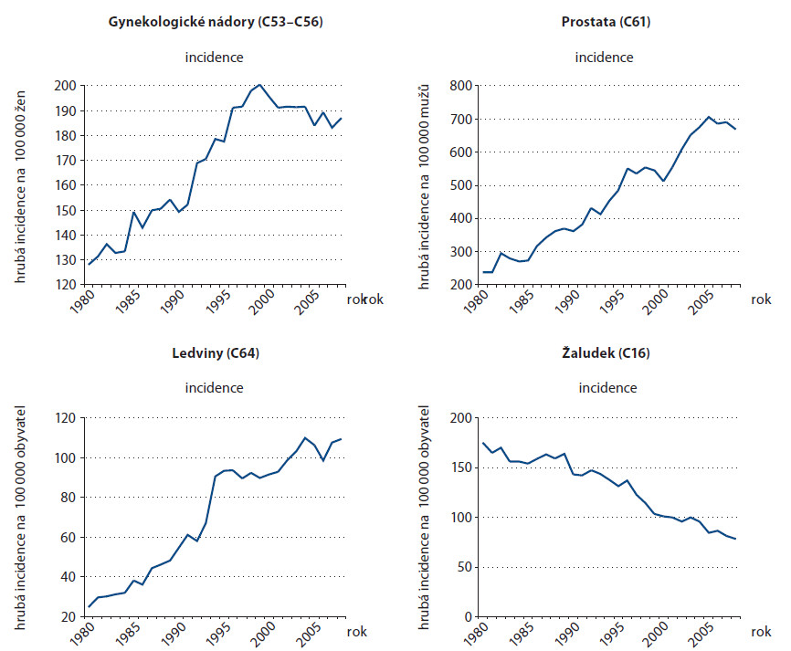 Hrubá incidence nejčastějších nádorů u osob nad 70 let v České republice.
