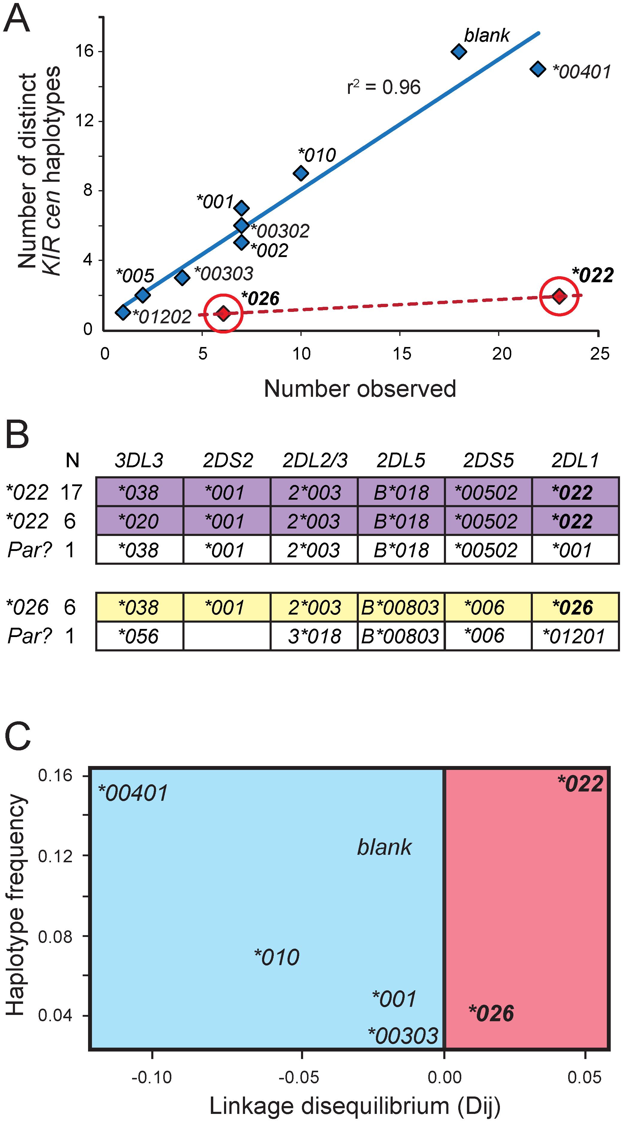 <i>KIR2DL1*022</i> and <i>2DL1*026</i> are of recent origin compared to other KhoeSan <i>KIR2DL1</i> alleles.