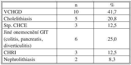Přidružená onemocnění: GIT a urogenitální systém Tab. 2. Associated disorders: GIT and urogenital system