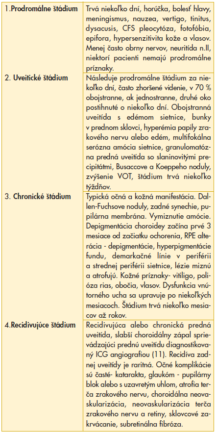 Klinické štádia ochorenia