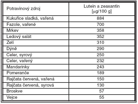 Přirozené zdroje luteinu a zeaxantinu v μg na 100g potraviny