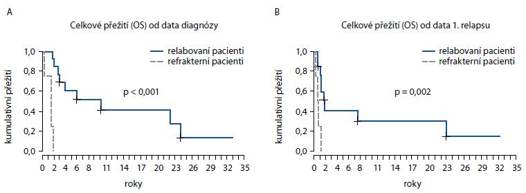 Srovnání přežití relabovaných a refrakterních pacientů od data diagnózy (A) a od data 1. relapsu (B).