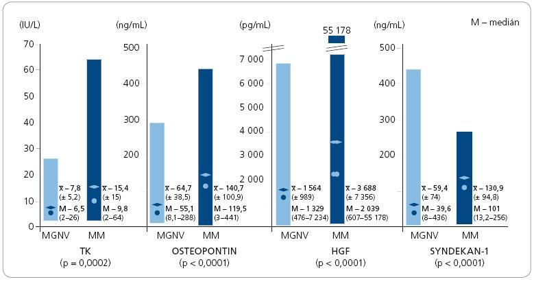 Grafické srovnání sérových hladin thymidinkinázy (TK), osteopontinu, hepatocytárního růstového faktoru (HGF) a syndekanu-1 v souborech jedinců s monoklonální gamapatií nejistého původu (MGNV, n-59) a mnohočetného myelomu (MM, n-60).
