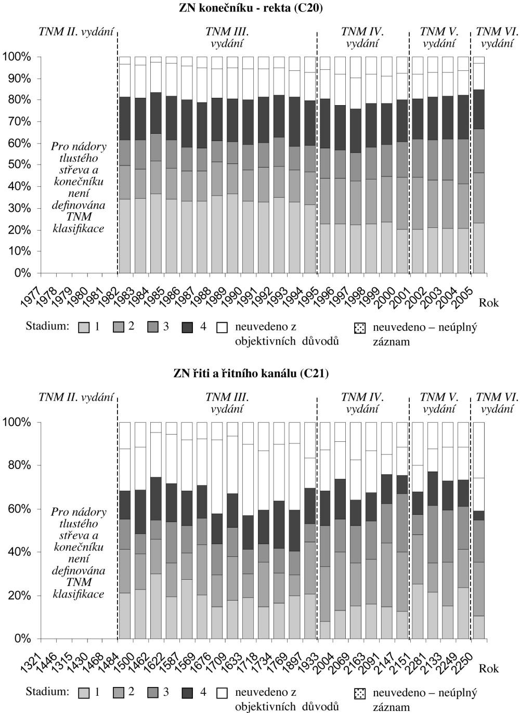 Zastoupení stadií u nově diagnostikovaných nádorů tlustého střeva a konečníku (pokračování) Fig. 4. Rates of various disease stages in newly diagnosed tumors of the large intestine and rectum (continue)