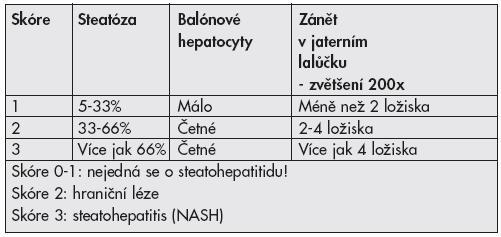 Grading NAFLD (upraveno dle Kleiner et al. 2005)