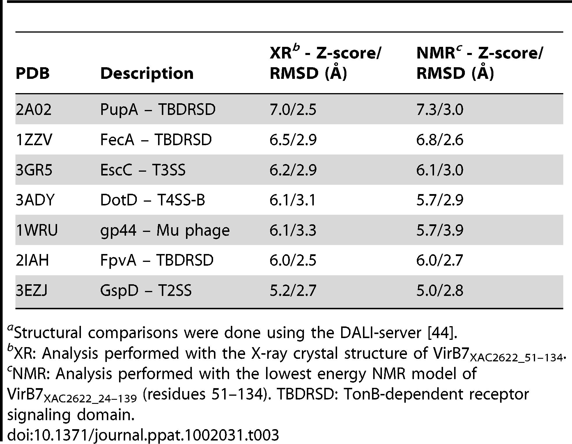 Structural similarity of the VirB7<sub>XAC2622</sub> globular domain<em class=&quot;ref&quot;>a</em>.