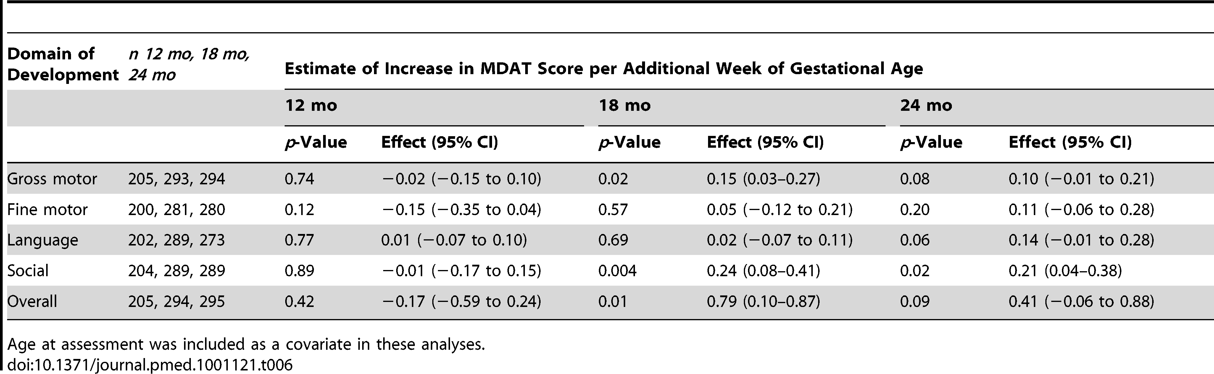 Summary of linear regression estimates of effect of gestational age at delivery and assessment age for MDAT scores.