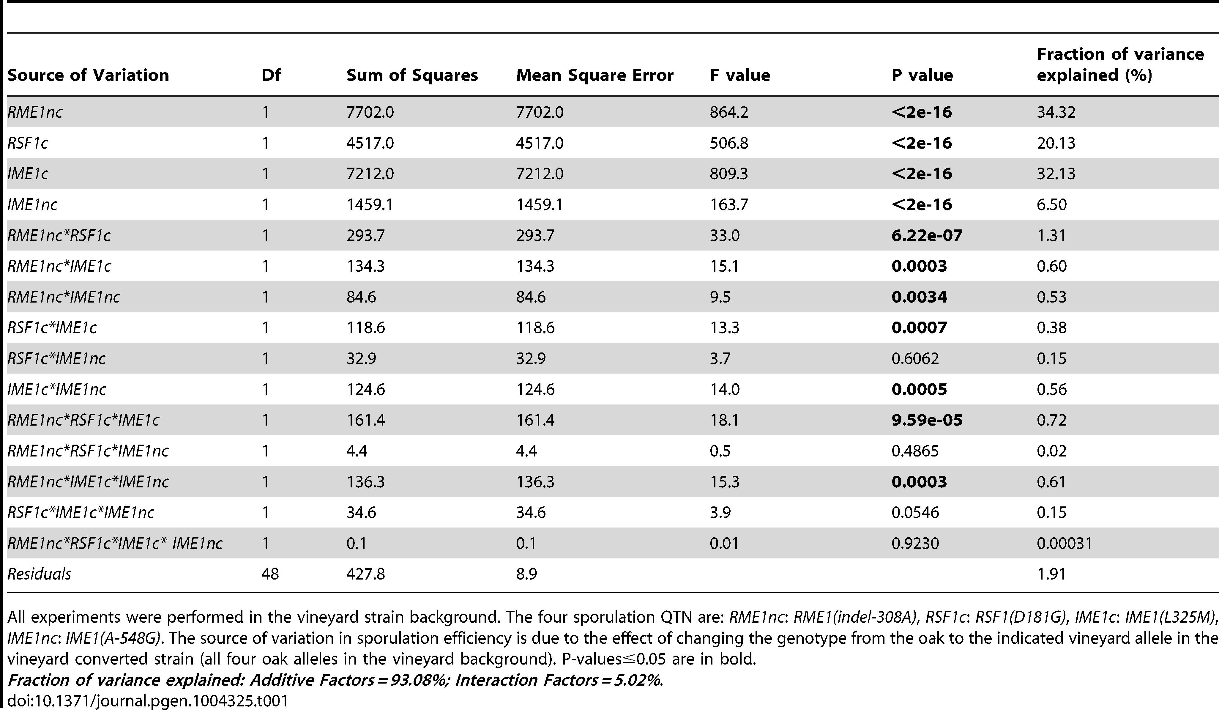 Analysis of variance (ANOVA) table of sporulation efficiencies in allele replacement strains.