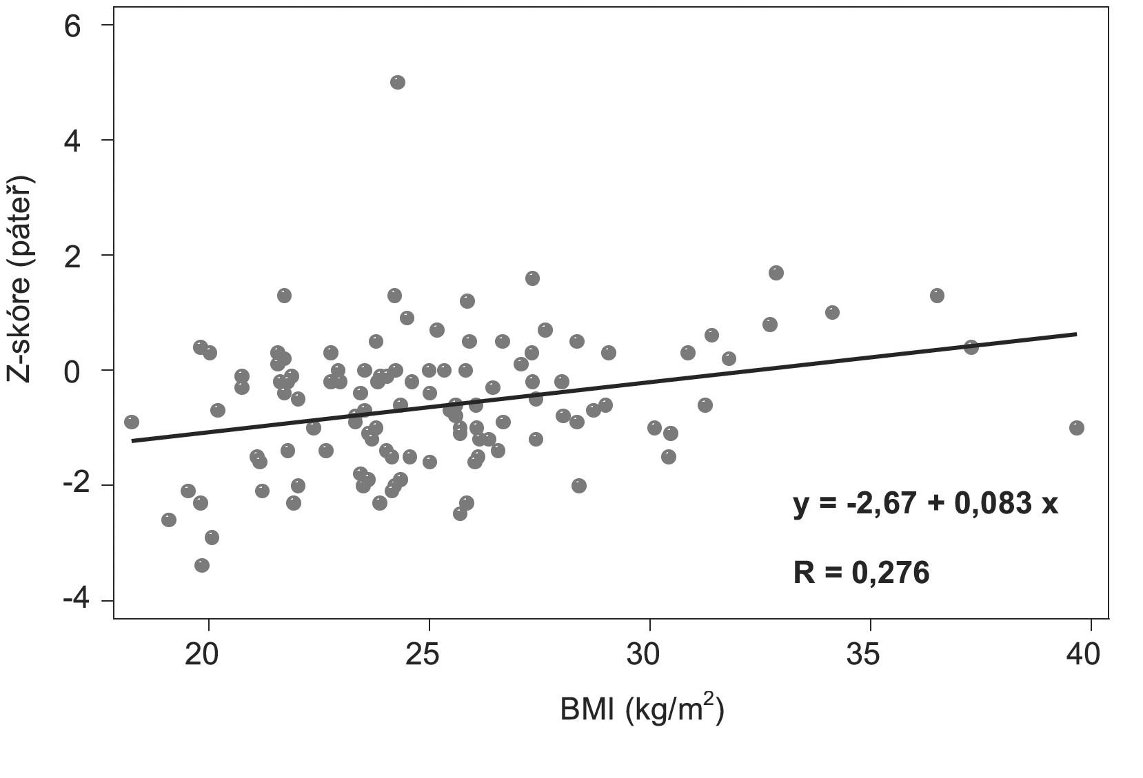Korelace mezi Z-skóre (lumbální páteř) a BMI