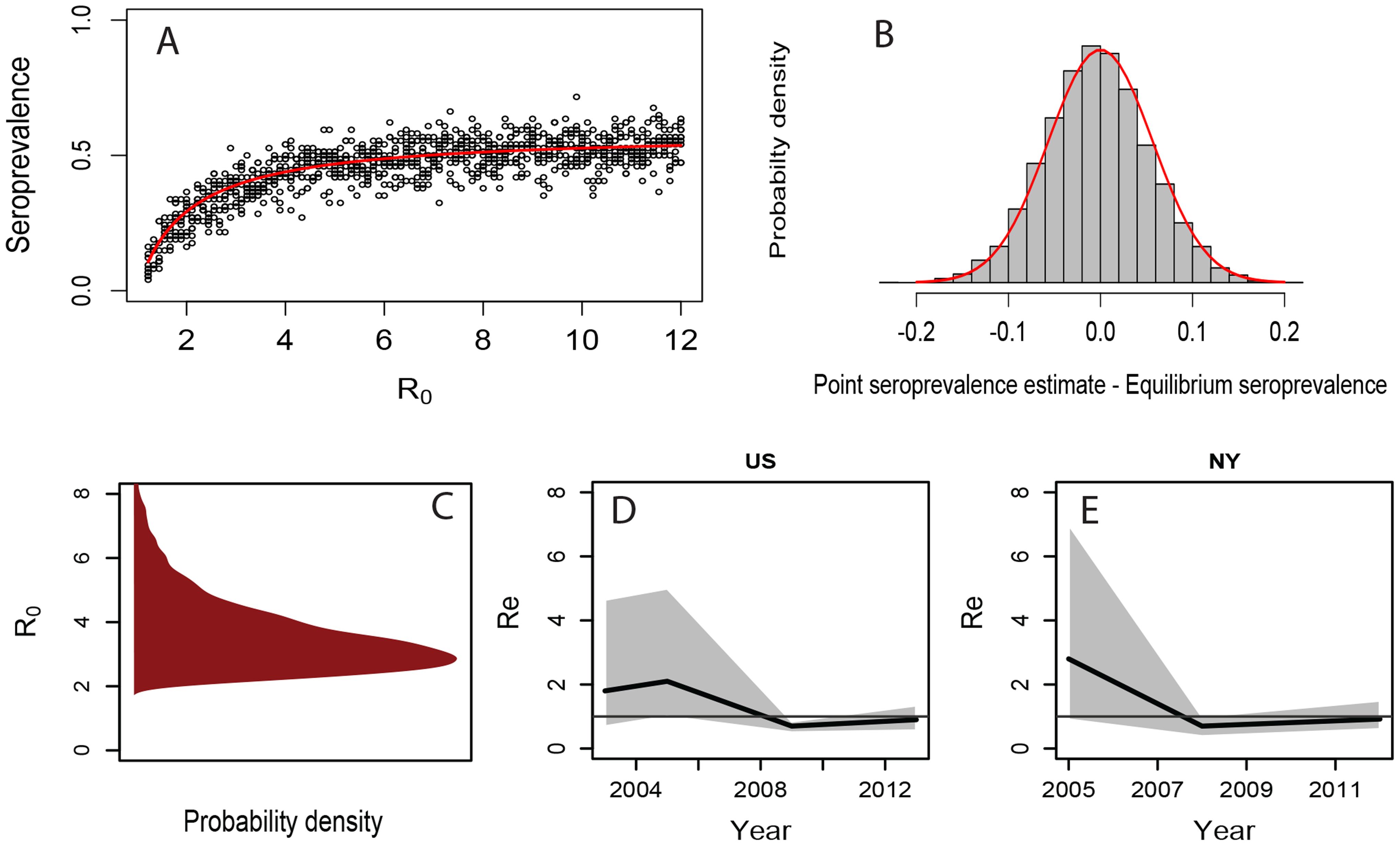Seroprevalence, R<sub>0</sub> and R<sub>e</sub> for CIV, estimated from host demographic data, seroprevalence data, and molecular data.