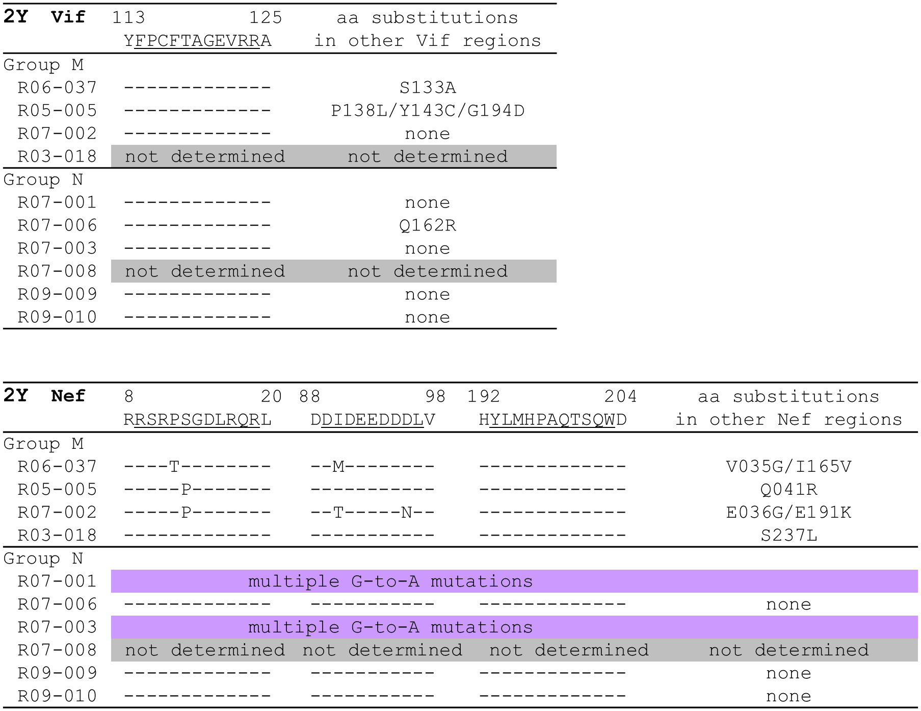 Dominant non-synonymous mutations in proviral <i>vif</i> and <i>nef</i> in SIV controllers.