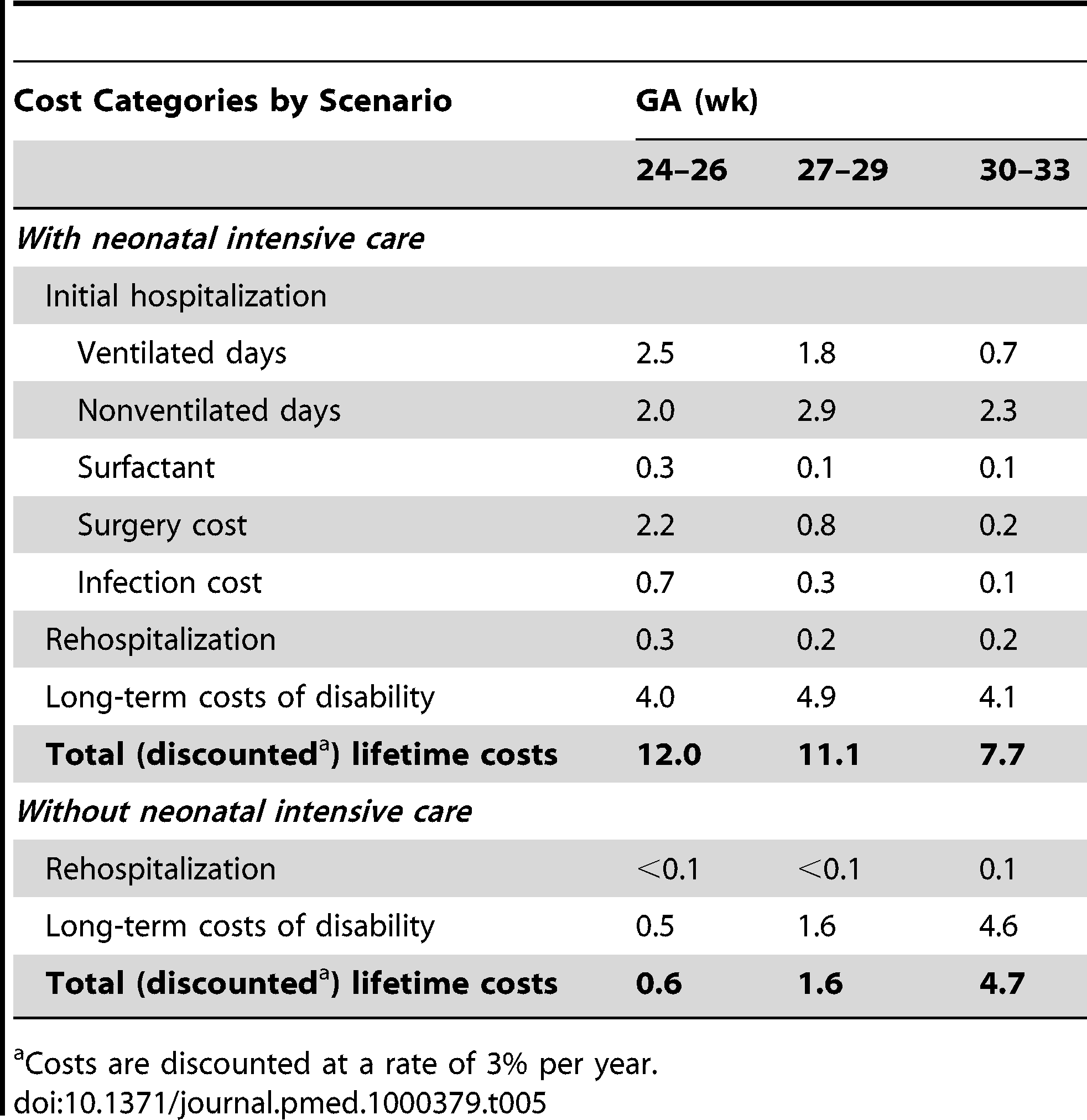 Cost results per infant (2005 US$, thousands).